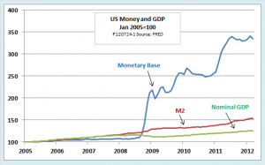 Quantitative Easing and Tepid GDP Growth