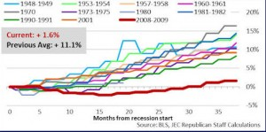 Worst Post-Recession Recovery Ever
