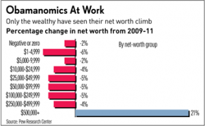 net-worth-chart-2009-11
