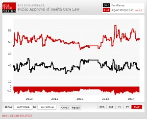 rcp-public-approval-of-obamacare-1-27-09-to-11-13-14