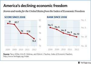 bl-economic-freedom-fiscal-cliff