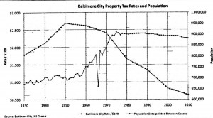 Rising Taxes and Declining Population