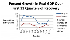 Real GDP Growth (Recovery)