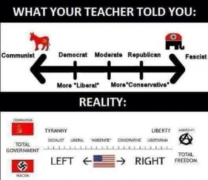 left-vs-right-truth