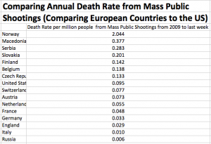 Annual-Death-Rate-from-Mass-Public-Shootings-Europe-US