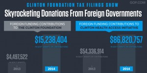 Donations from Foreign Governments