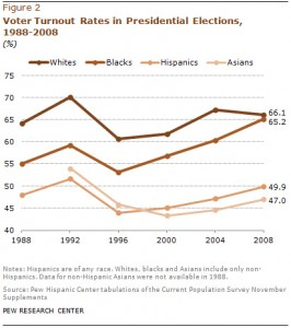 Presidential Election Turnout