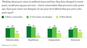 americans-more-conservative