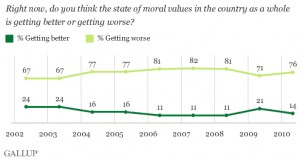 moral-values-declining
