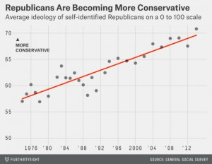republicans-more-conservative