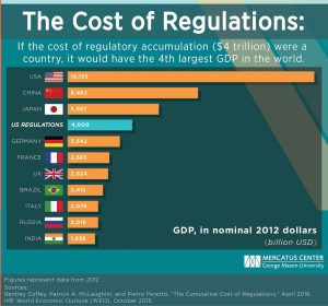 us-regulations-cost