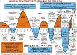 Global-warming-hoax...-Sep-2015